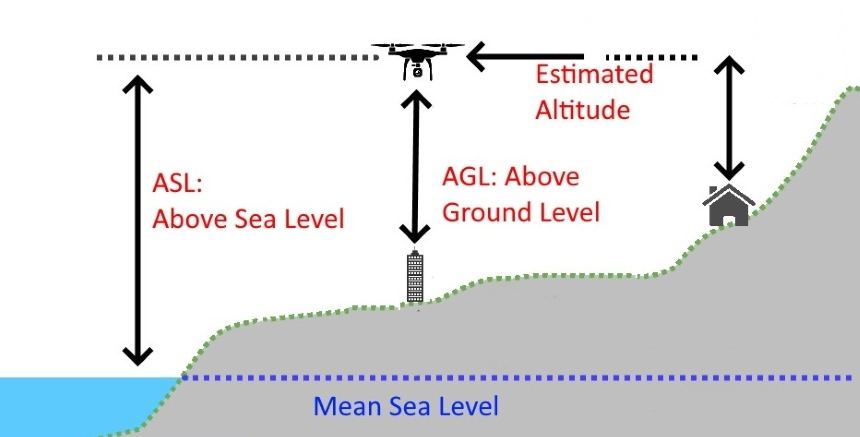 AGL vs MSL: How to Know the Proper Altitude Term