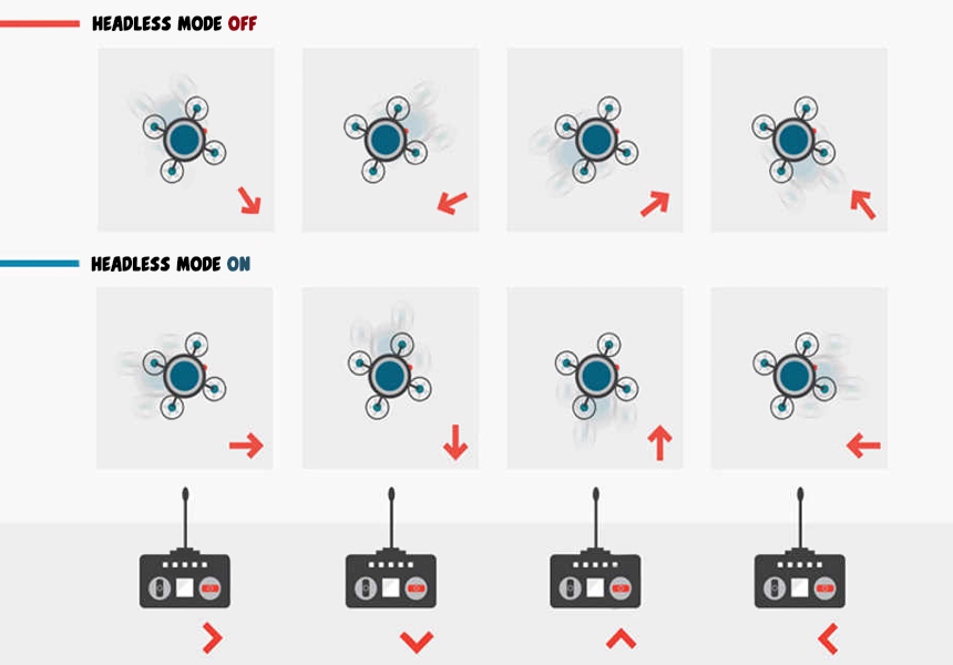 What Is a Headless Mode on a Drone? Everything You Need to Know!